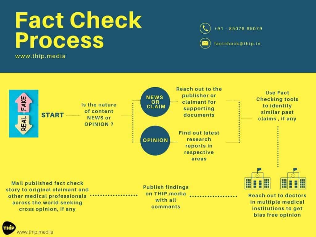 THIP-Fact-Check-Process